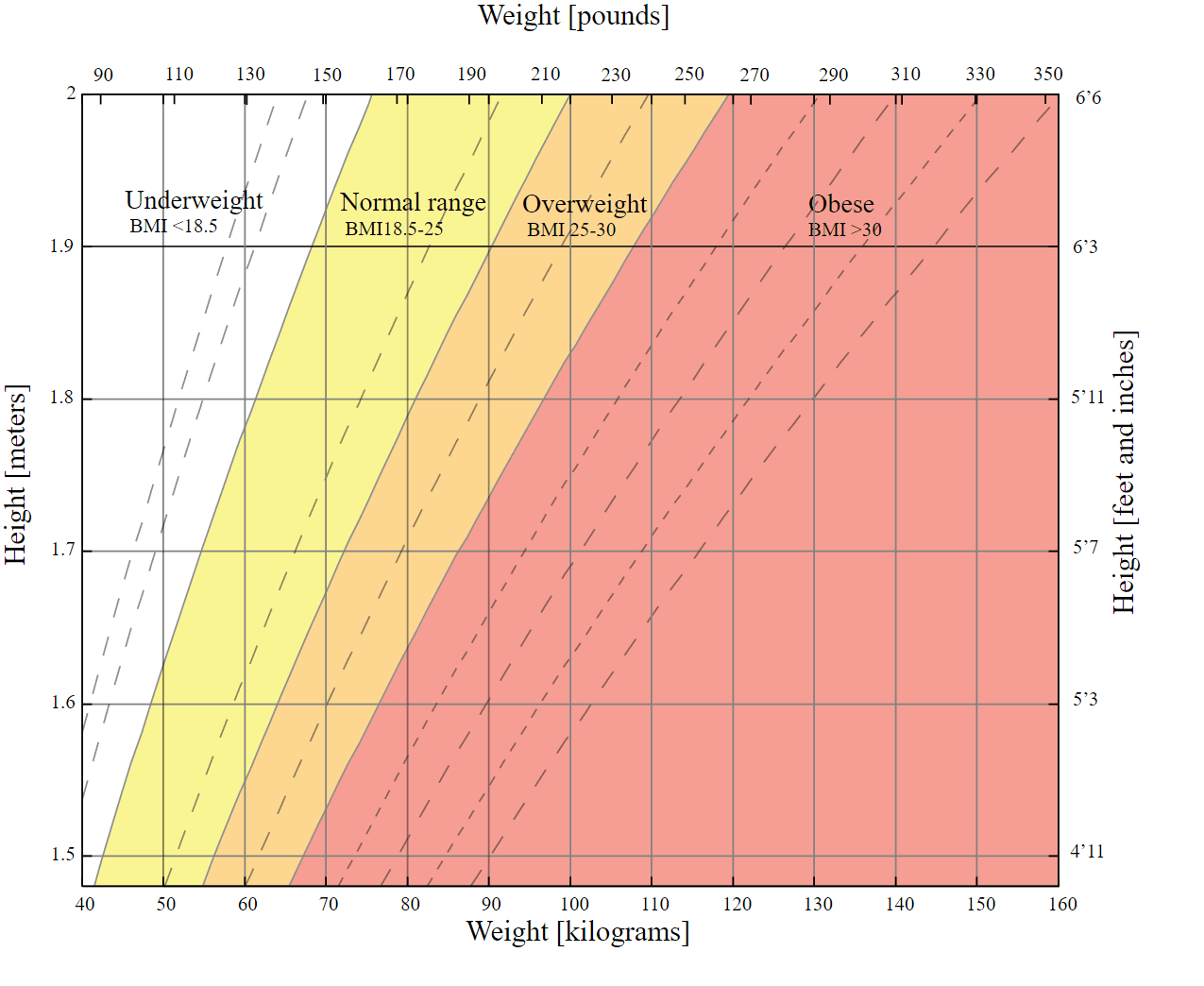 Bmi (body Mass Index) Vs Body Fat Percentage Body Fat Genius